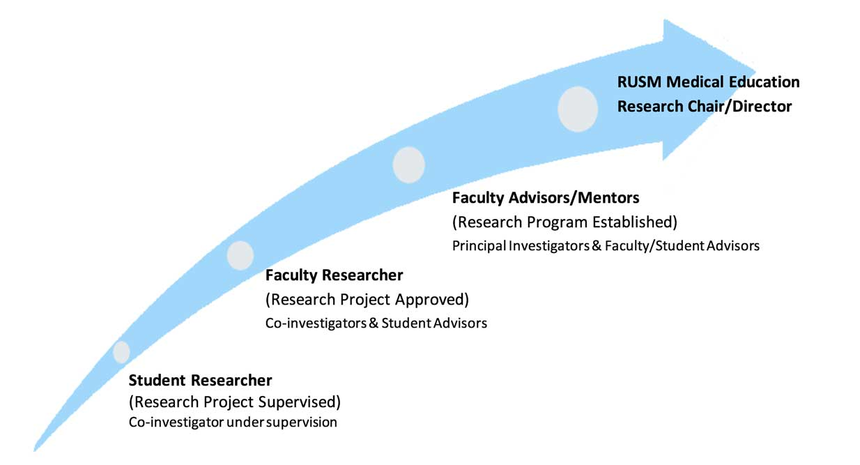More about the MEDICAL EDUCATION RESEARCH AND SCHOLARSHIP PROGRAM